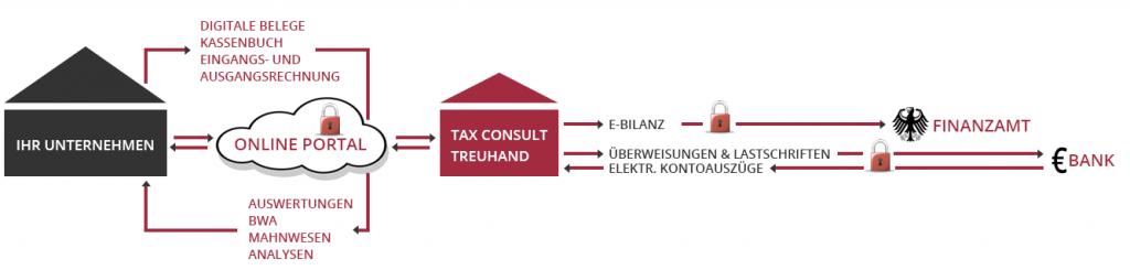 Prozessoptimierung von Unternehmen in Ingolstadt