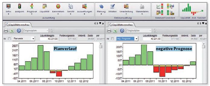 Controlling und Planzahlen in Ingolstadt