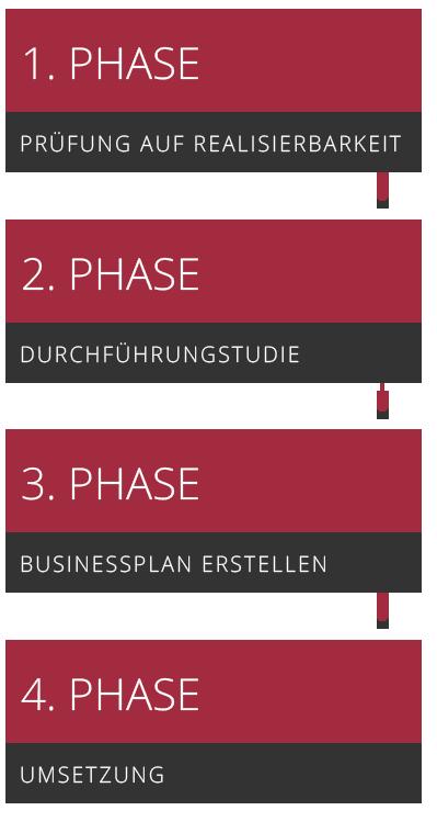 Phasen der Existenzgründung Ingolstadt